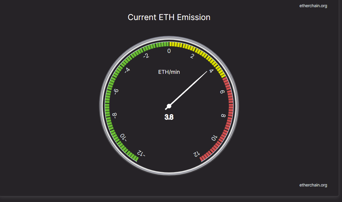 EIP-1559 Three Weeks Later: ETH 100,000 Burned, Supply Grows