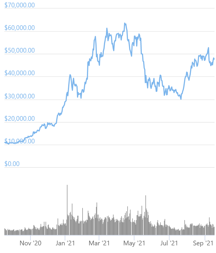 16 Tweets by MicroStrategy CEO and USD 5B in Bitcoin, How Has BTC Reacted?