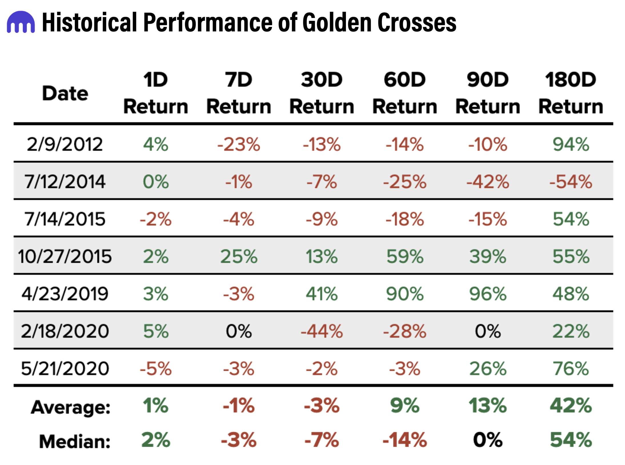 Analysts Urge Caution as Golden Cross Appears in Bitcoin Chart