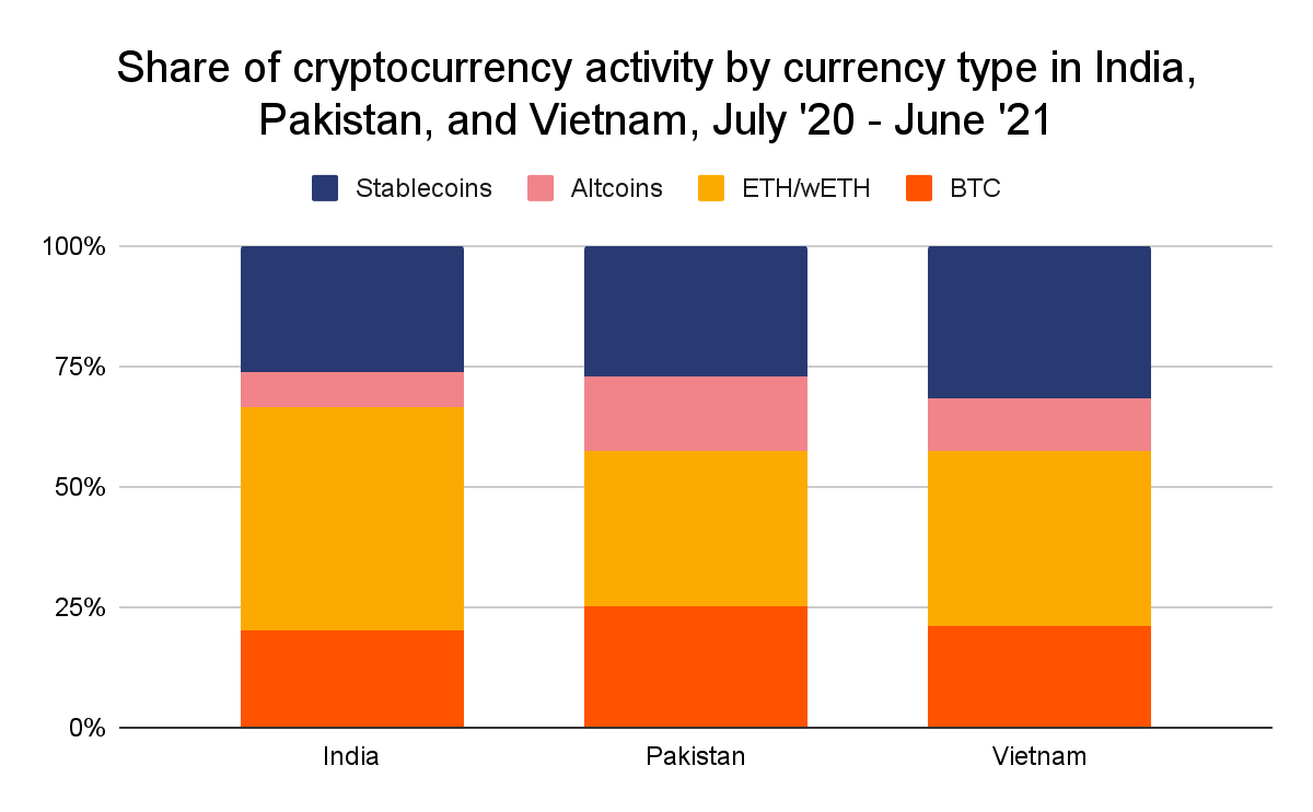 India's Crypto Market is More 'Mature' Than Vietnam's and Pakistan's - Chainalysis