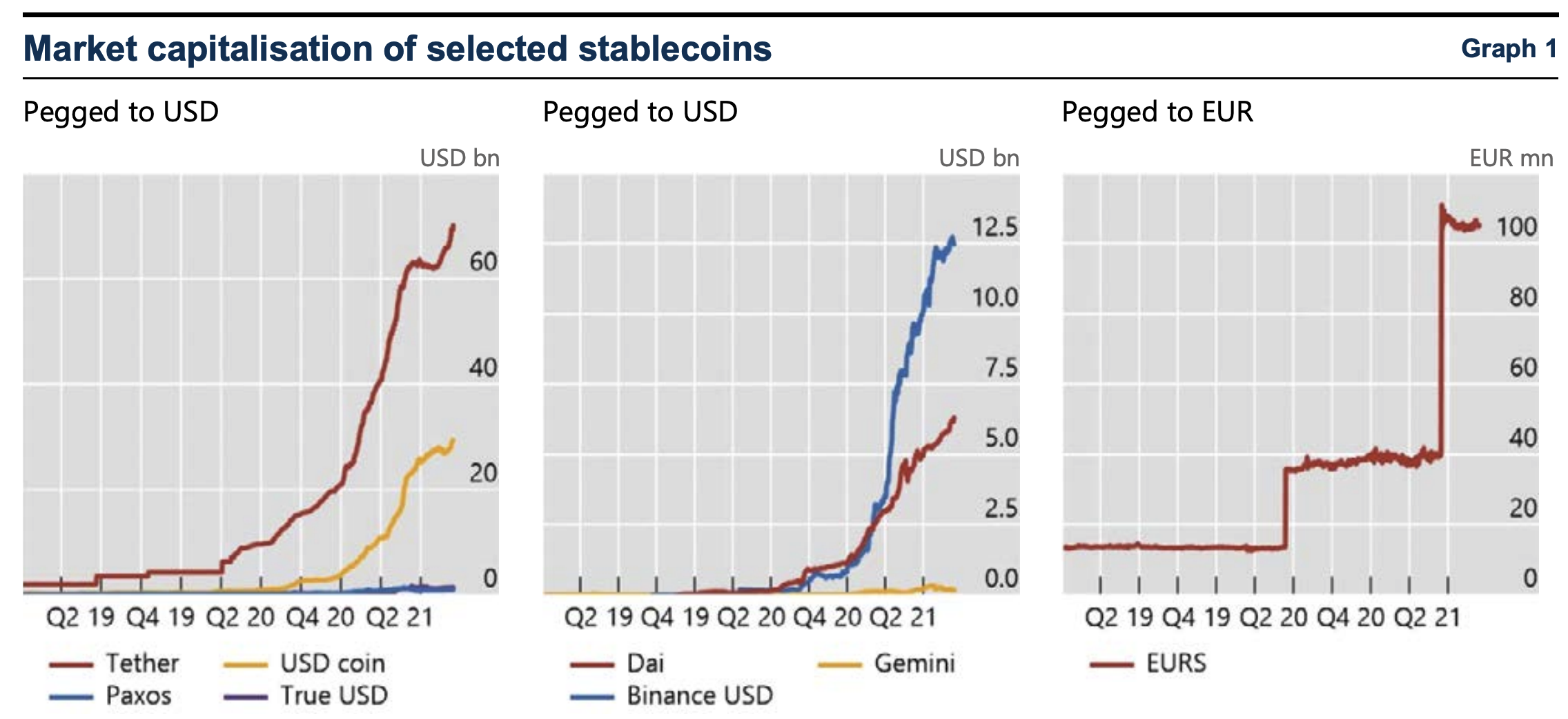 Countries Should Prevent 'Regulatory Arbitrage' for Stablecoins – FSB