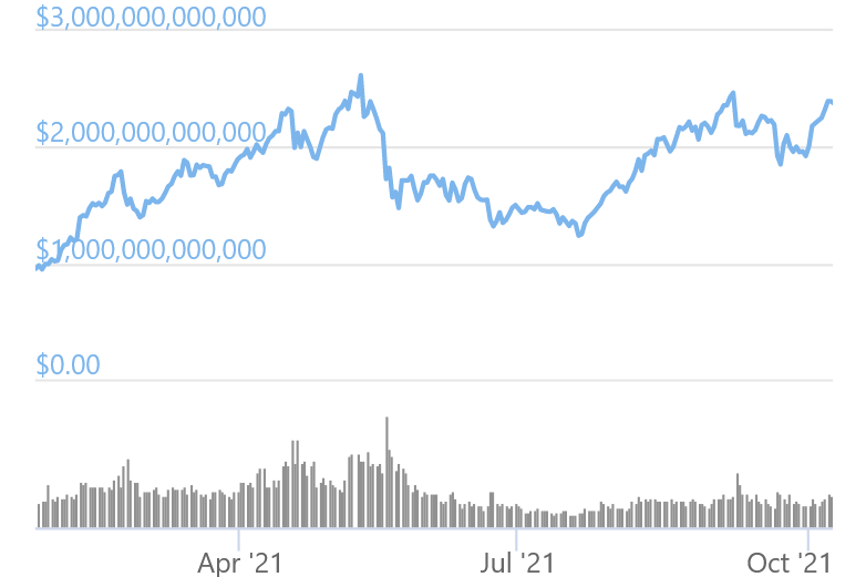 Total Crypto Market Cap Nears All-Time High, Bitcoin Dominance Slips