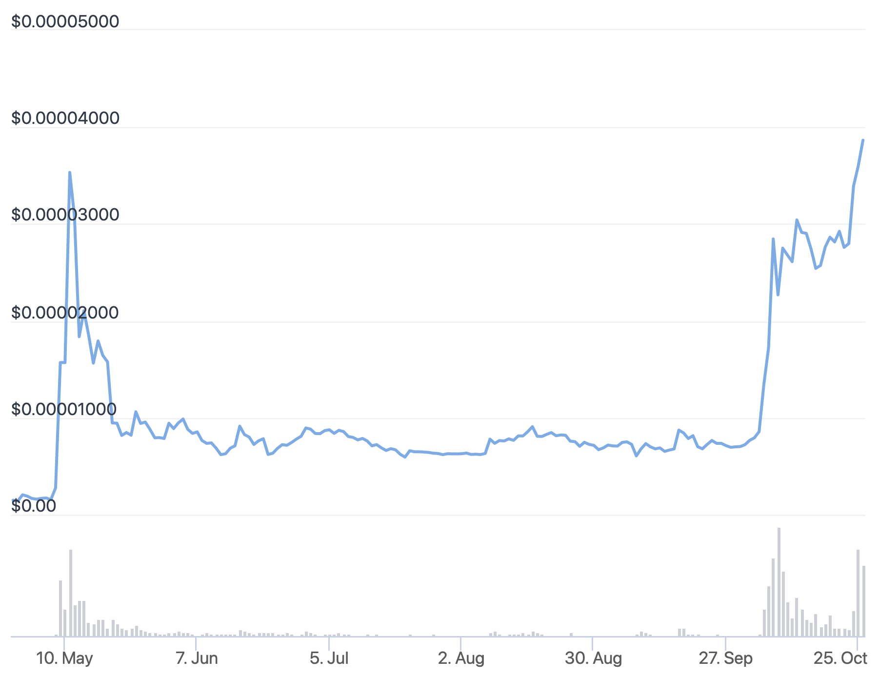 Shiba Inu Speculators Could Learn This Lesson from Dogecoin