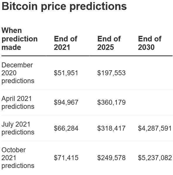 USD 20,000 Weekly Moves in Bitcoin's Price Likely This Year, Author Says
